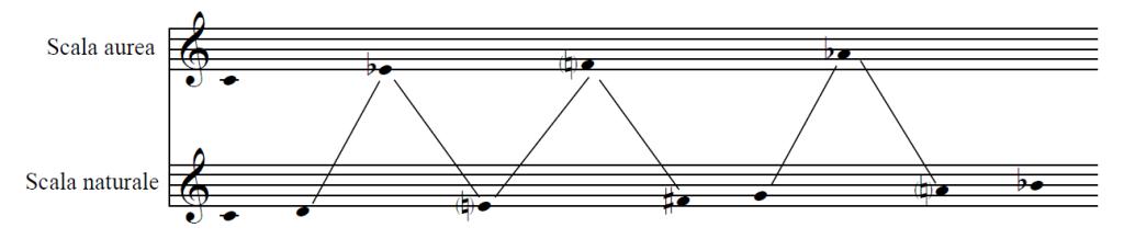 Bartok 3